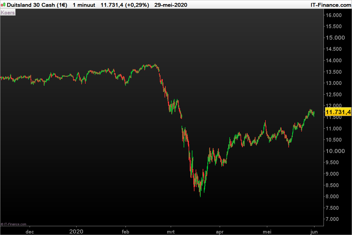 DAX-1-minuut_2020-05-31.png